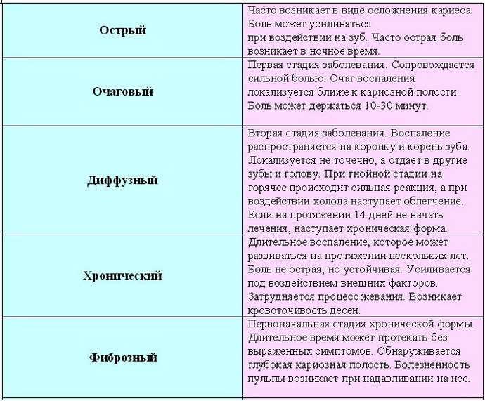 Классификация пульпита