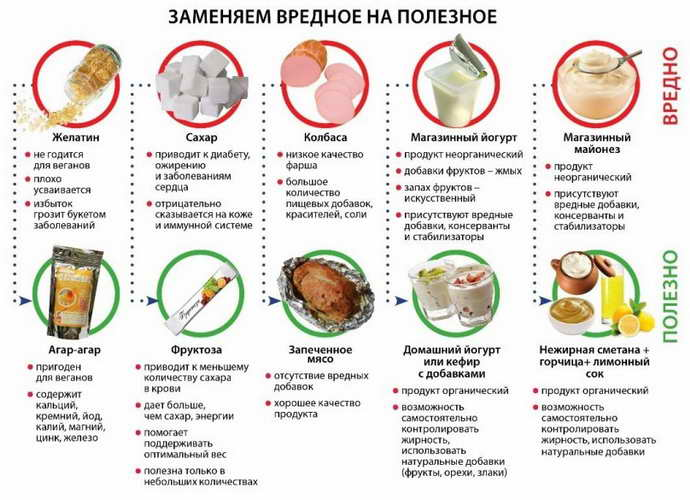 Правильная система питания при гингвите для детей
