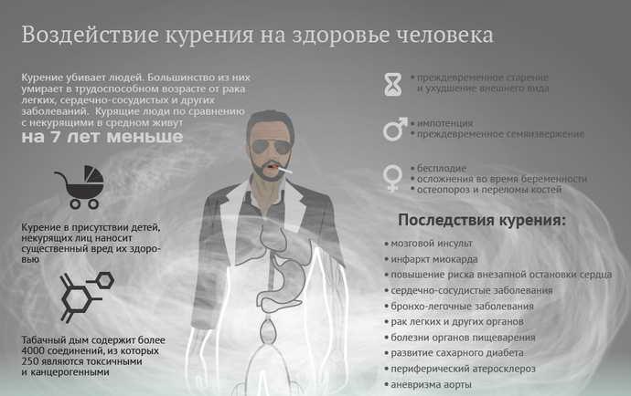 курильщики и стоматит