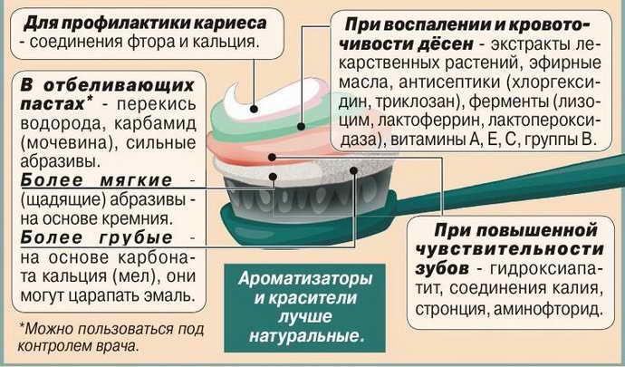 как выбрать зубную пасту при стоматите