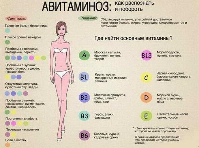 авитаминоз при пародонтите